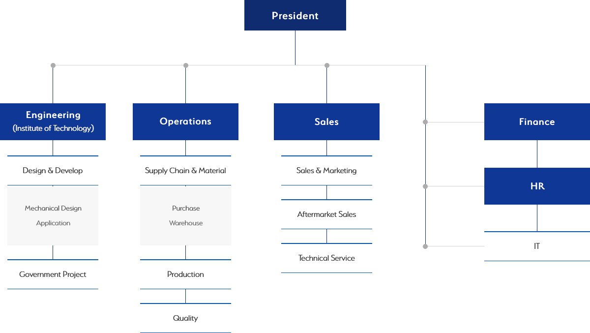 See TOPS Organizational Chart for details